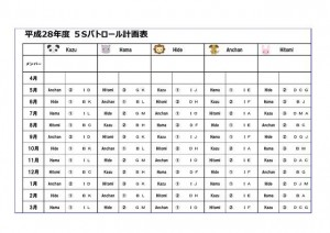 ②5sパトロール計画表