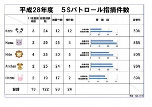 ④5sパトロール指摘件数
